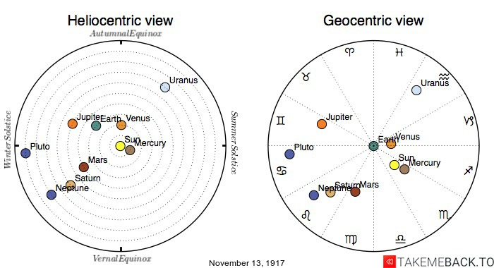 Planetary positions on November 13th, 1917 - Heliocentric and Geocentric views