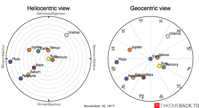 Planetary positions on November 16th, 1917 - Heliocentric and Geocentric views