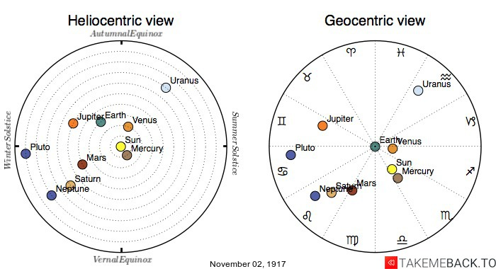 Planetary positions on November 2nd, 1917 - Heliocentric and Geocentric views