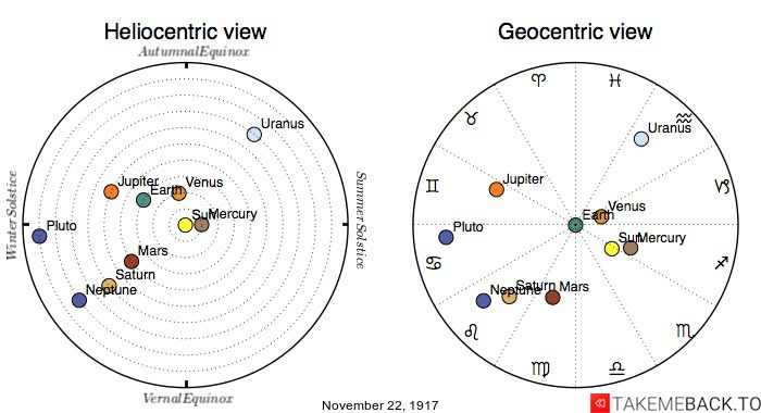 Planetary positions on November 22nd, 1917 - Heliocentric and Geocentric views