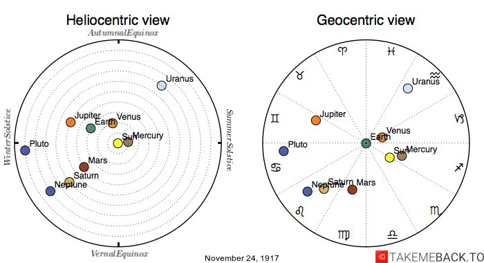 Planetary positions on November 24th, 1917 - Heliocentric and Geocentric views