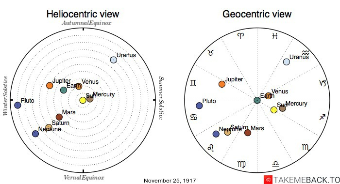 Planetary positions on November 25th, 1917 - Heliocentric and Geocentric views