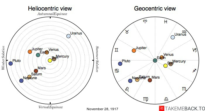 Planetary positions on November 28th, 1917 - Heliocentric and Geocentric views