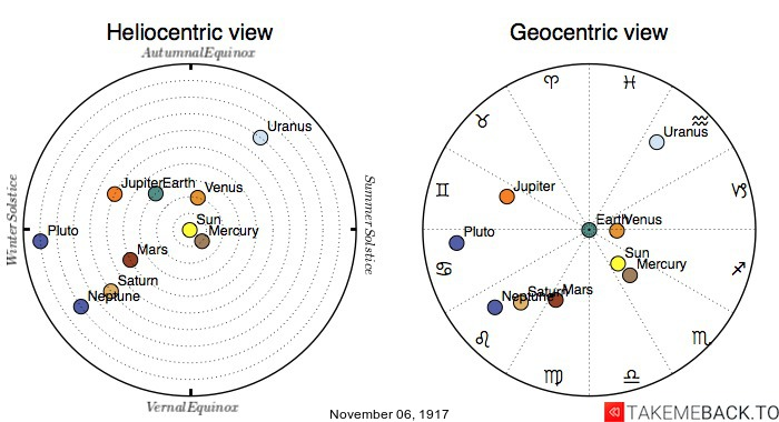 Planetary positions on November 6th, 1917 - Heliocentric and Geocentric views