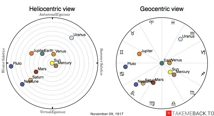 Planetary positions on November 9th, 1917 - Heliocentric and Geocentric views