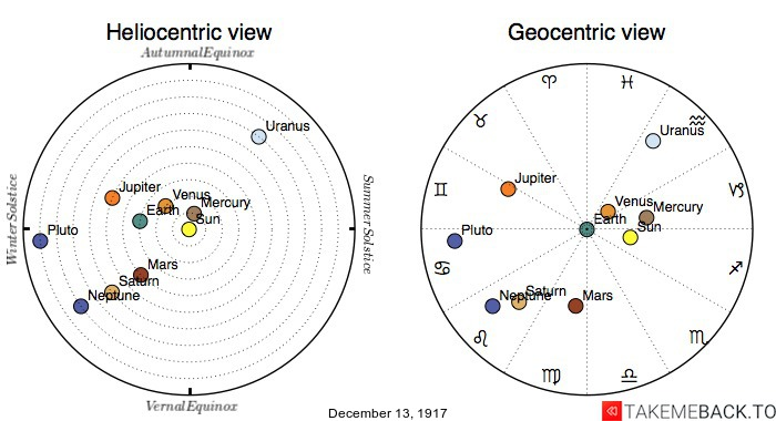 Planetary positions on December 13th, 1917 - Heliocentric and Geocentric views