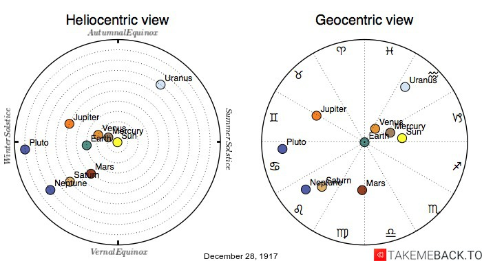 Planetary positions on December 28th, 1917 - Heliocentric and Geocentric views