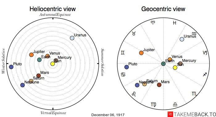 Planetary positions on December 6th, 1917 - Heliocentric and Geocentric views