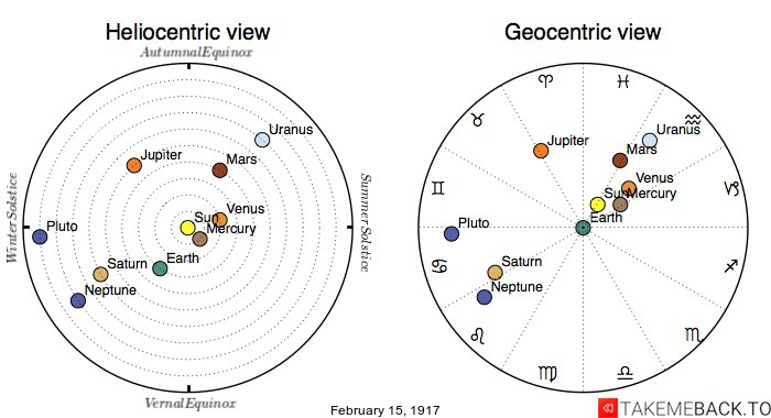 Planetary positions on February 15th, 1917 - Heliocentric and Geocentric views