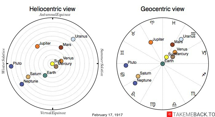 Planetary positions on February 17th, 1917 - Heliocentric and Geocentric views