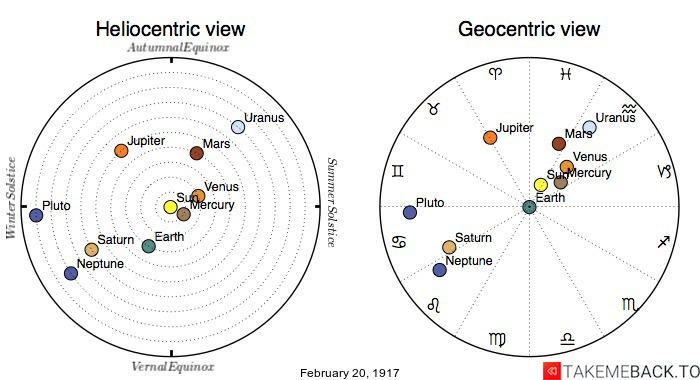 Planetary positions on February 20th, 1917 - Heliocentric and Geocentric views