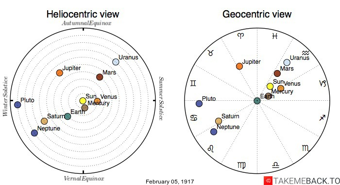 Planetary positions on February 5th, 1917 - Heliocentric and Geocentric views