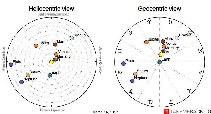 Planetary positions on March 14th, 1917 - Heliocentric and Geocentric views