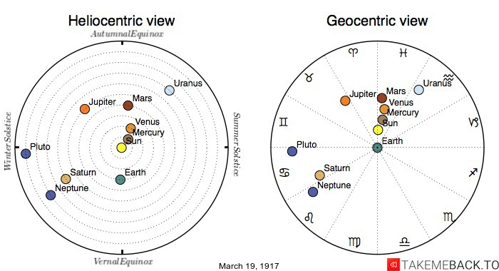 Planetary positions on March 19th, 1917 - Heliocentric and Geocentric views
