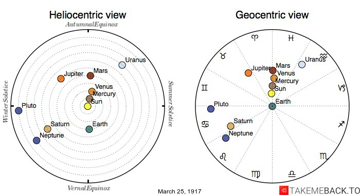 Planetary positions on March 25th, 1917 - Heliocentric and Geocentric views