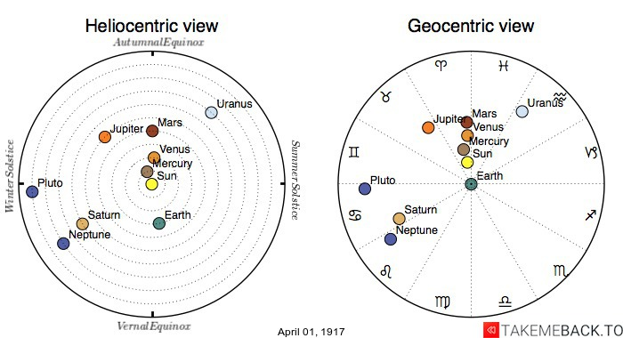 Planetary positions on April 1st, 1917 - Heliocentric and Geocentric views