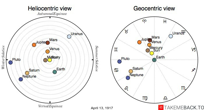 Planetary positions on April 13th, 1917 - Heliocentric and Geocentric views