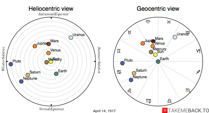 Planetary positions on April 14th, 1917 - Heliocentric and Geocentric views