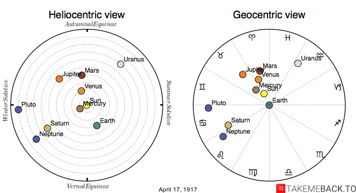 Planetary positions on April 17th, 1917 - Heliocentric and Geocentric views
