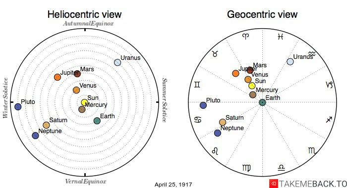 Planetary positions on April 25th, 1917 - Heliocentric and Geocentric views