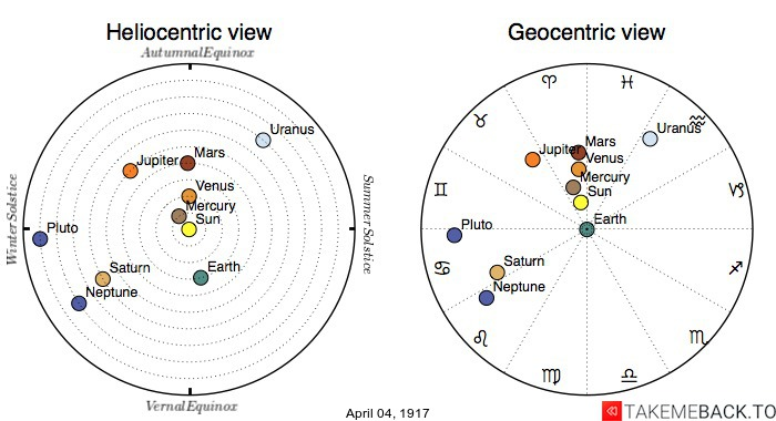 Planetary positions on April 4th, 1917 - Heliocentric and Geocentric views