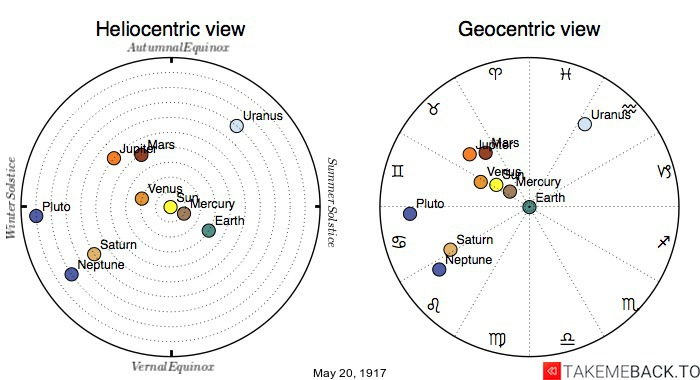 Planetary positions on May 20th, 1917 - Heliocentric and Geocentric views