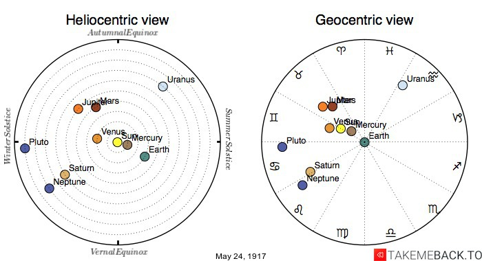 Planetary positions on May 24th, 1917 - Heliocentric and Geocentric views