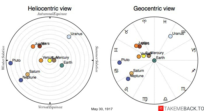 Planetary positions on May 30th, 1917 - Heliocentric and Geocentric views