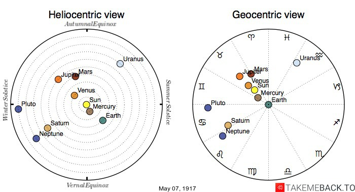 Planetary positions on May 7th, 1917 - Heliocentric and Geocentric views