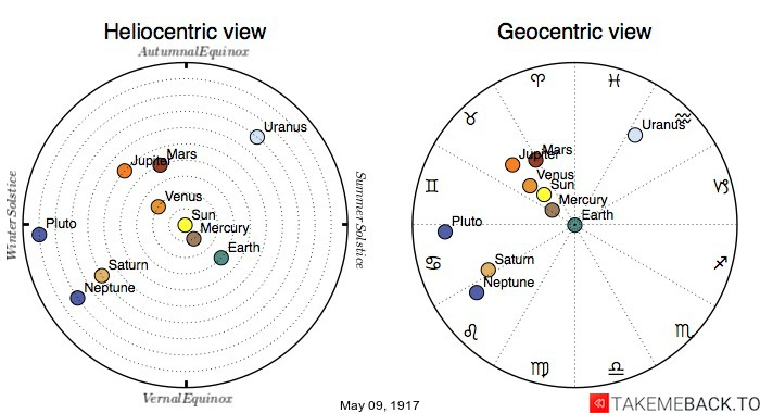 Planetary positions on May 9th, 1917 - Heliocentric and Geocentric views