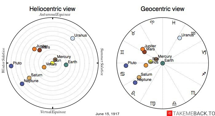 Planetary positions on June 15th, 1917 - Heliocentric and Geocentric views