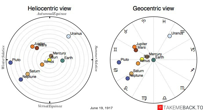 Planetary positions on June 19th, 1917 - Heliocentric and Geocentric views