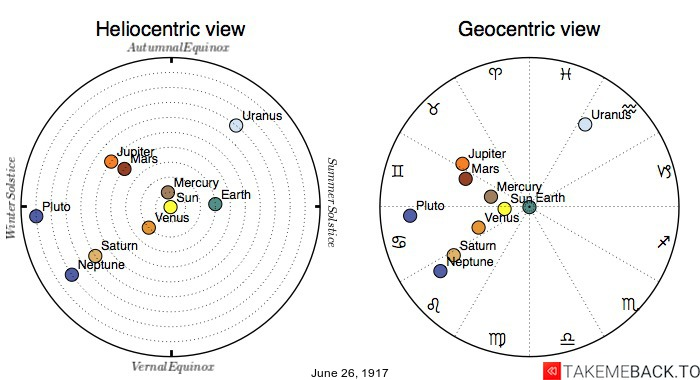 Planetary positions on June 26th, 1917 - Heliocentric and Geocentric views