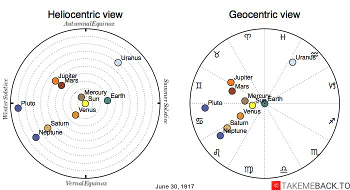 Planetary positions on June 30th, 1917 - Heliocentric and Geocentric views
