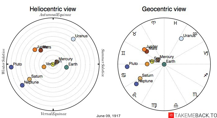 Planetary positions on June 9th, 1917 - Heliocentric and Geocentric views