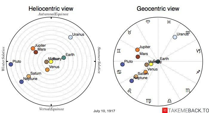 Planetary positions on July 10th, 1917 - Heliocentric and Geocentric views