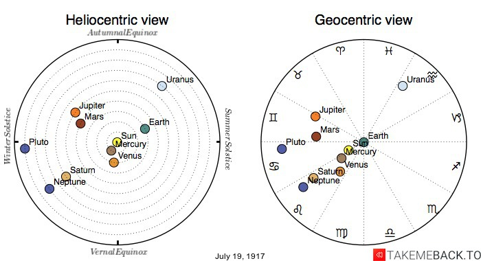Planetary positions on July 19th, 1917 - Heliocentric and Geocentric views