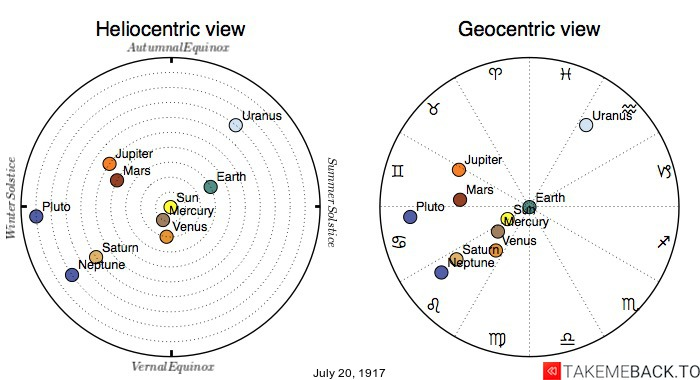 Planetary positions on July 20th, 1917 - Heliocentric and Geocentric views