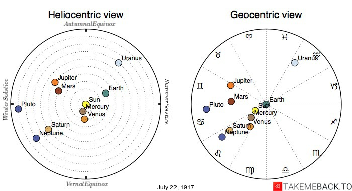 Planetary positions on July 22nd, 1917 - Heliocentric and Geocentric views