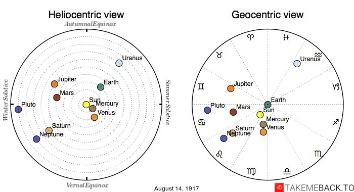 Planetary positions on August 14th, 1917 - Heliocentric and Geocentric views