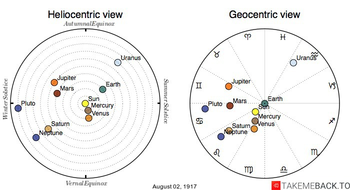 Planetary positions on August 2nd, 1917 - Heliocentric and Geocentric views