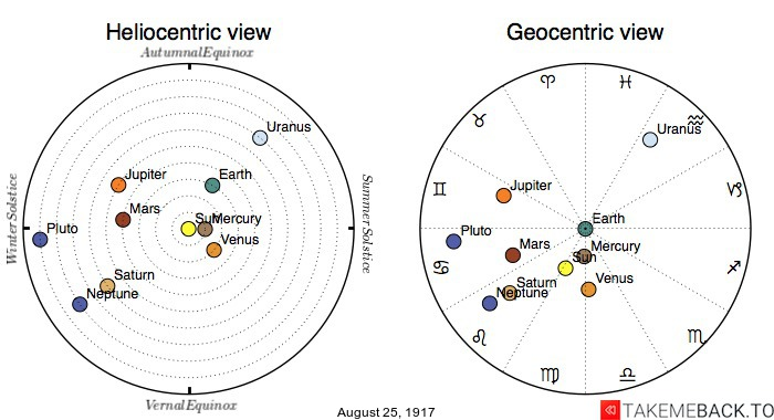 Planetary positions on August 25th, 1917 - Heliocentric and Geocentric views