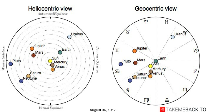 Planetary positions on August 4th, 1917 - Heliocentric and Geocentric views