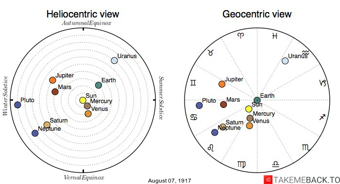 Planetary positions on August 7th, 1917 - Heliocentric and Geocentric views