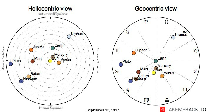 Planetary positions on September 12th, 1917 - Heliocentric and Geocentric views