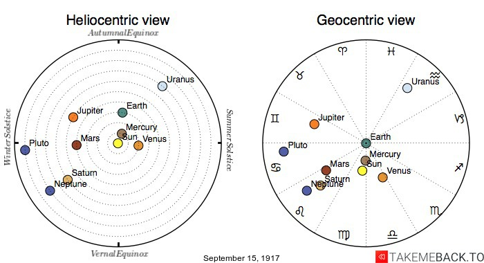 Planetary positions on September 15th, 1917 - Heliocentric and Geocentric views
