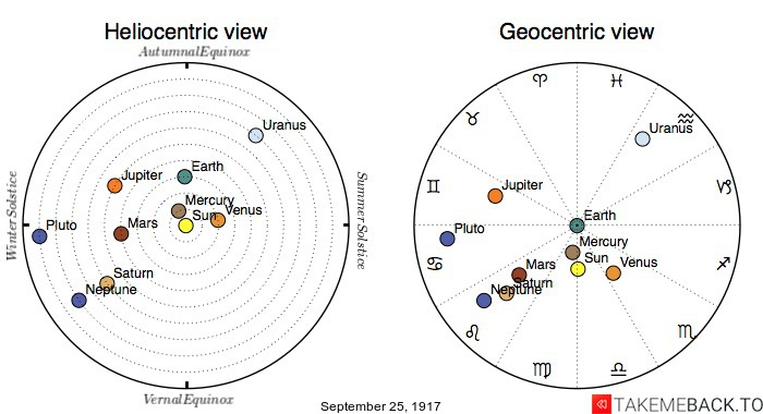 Planetary positions on September 25th, 1917 - Heliocentric and Geocentric views