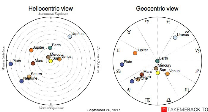 Planetary positions on September 26th, 1917 - Heliocentric and Geocentric views
