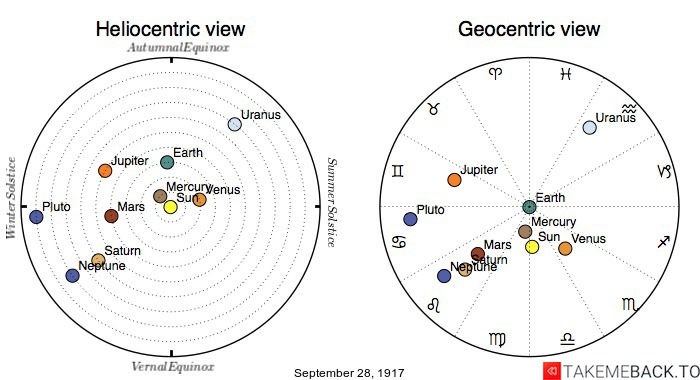 Planetary positions on September 28th, 1917 - Heliocentric and Geocentric views
