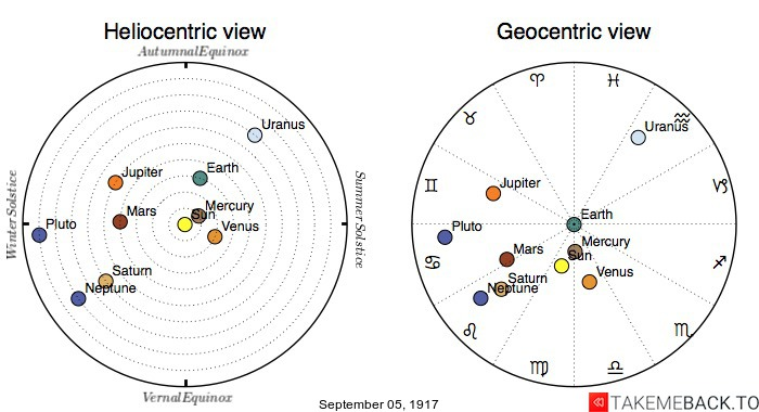 Planetary positions on September 5th, 1917 - Heliocentric and Geocentric views